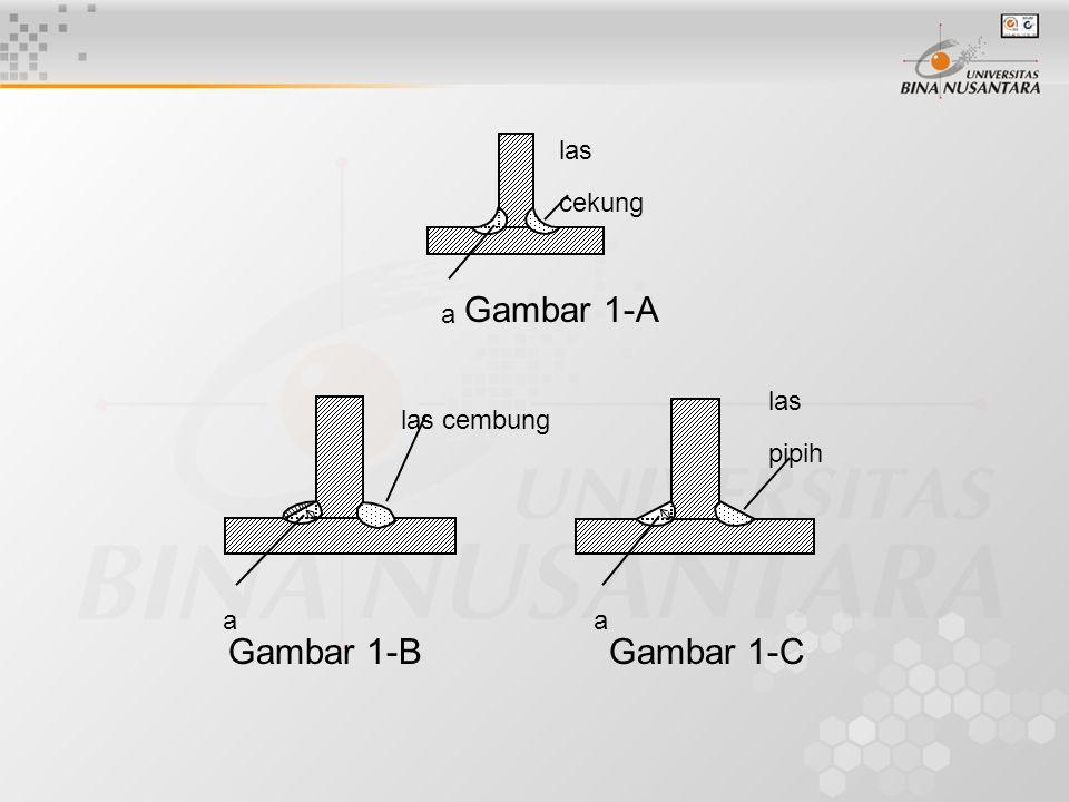 Gambar 1-A Gambar 1-B Gambar 1-C las cekung a a las pipih las cembung