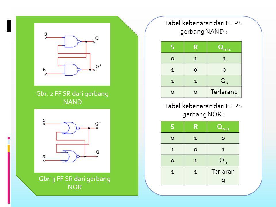 Tabel kebenaran dari FF RS gerbang NAND :