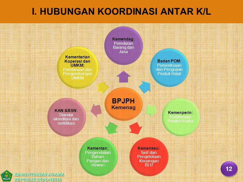 I. HUBUNGAN KOORDINASI ANTAR K/L