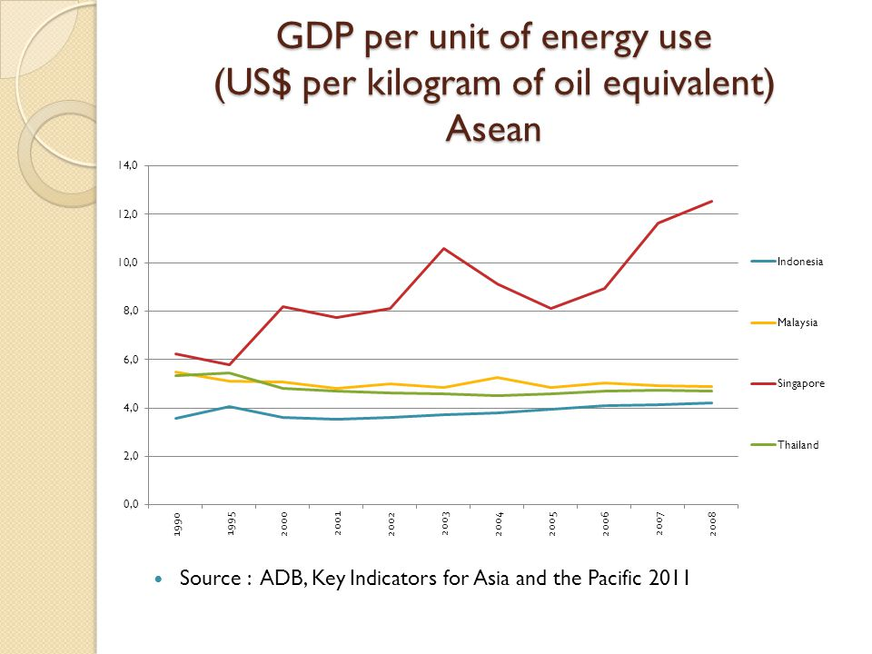 GDP per unit of energy use (US$ per kilogram of oil equivalent) Asean