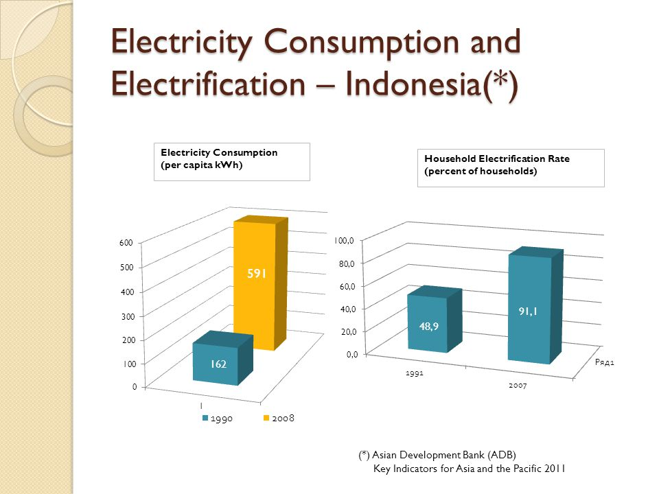 Electricity Consumption and Electrification – Indonesia(*)