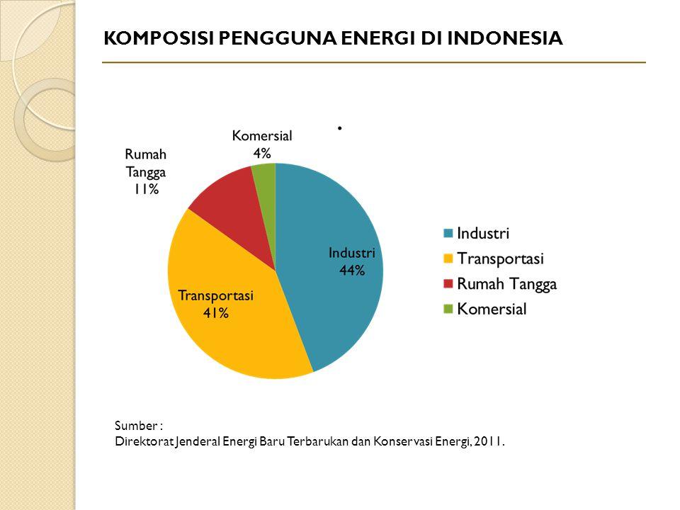 KOMPOSISI PENGGUNA ENERGI DI INDONESIA