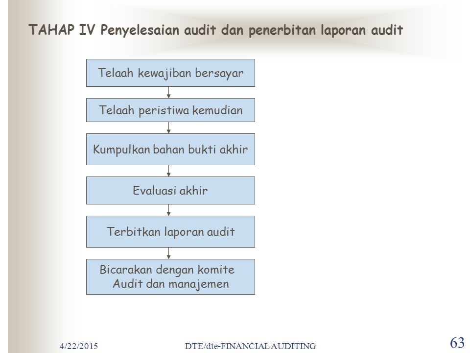 TAHAP IV Penyelesaian audit dan penerbitan laporan audit