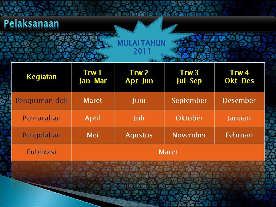 Pelaksanaan Mulai Tahun 2011 Kegiatan Trw 1 Jan-Mar Trw 2 Apr-Jun