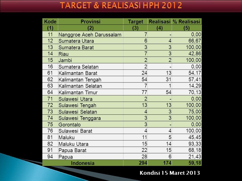 TARGET & REALISASI HPH 2012 Kondisi 15 Maret 2013 Kode Provinsi Target