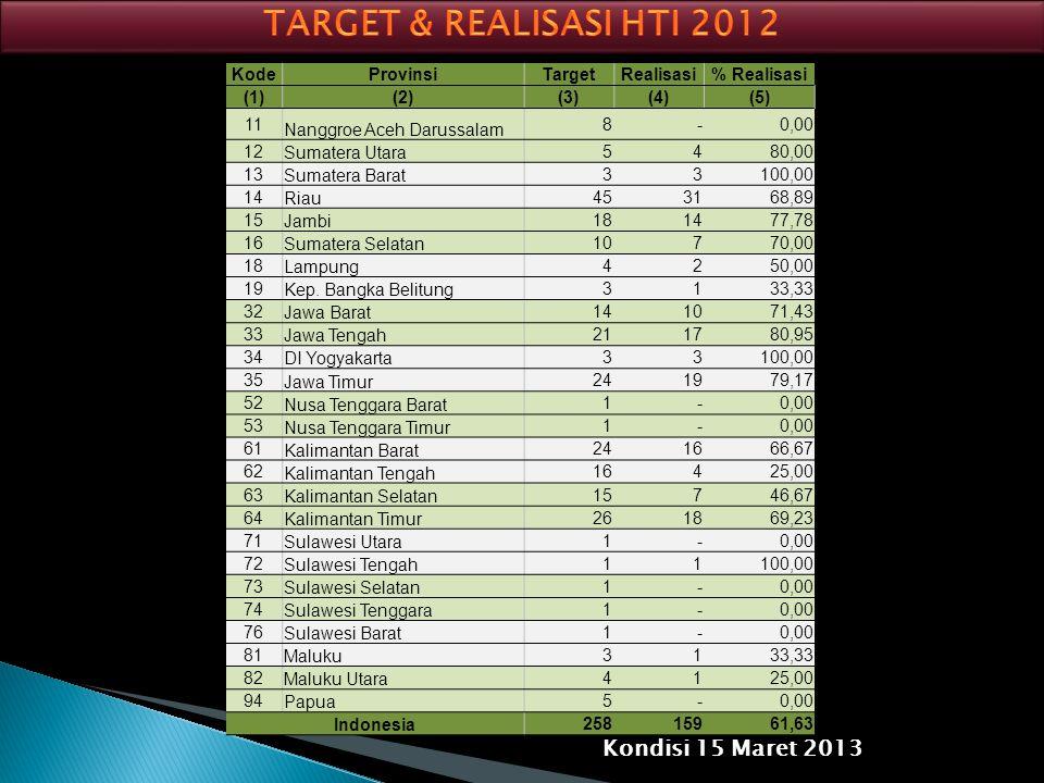 TARGET & REALISASI HTI 2012 Kondisi 15 Maret 2013 Kode Provinsi Target