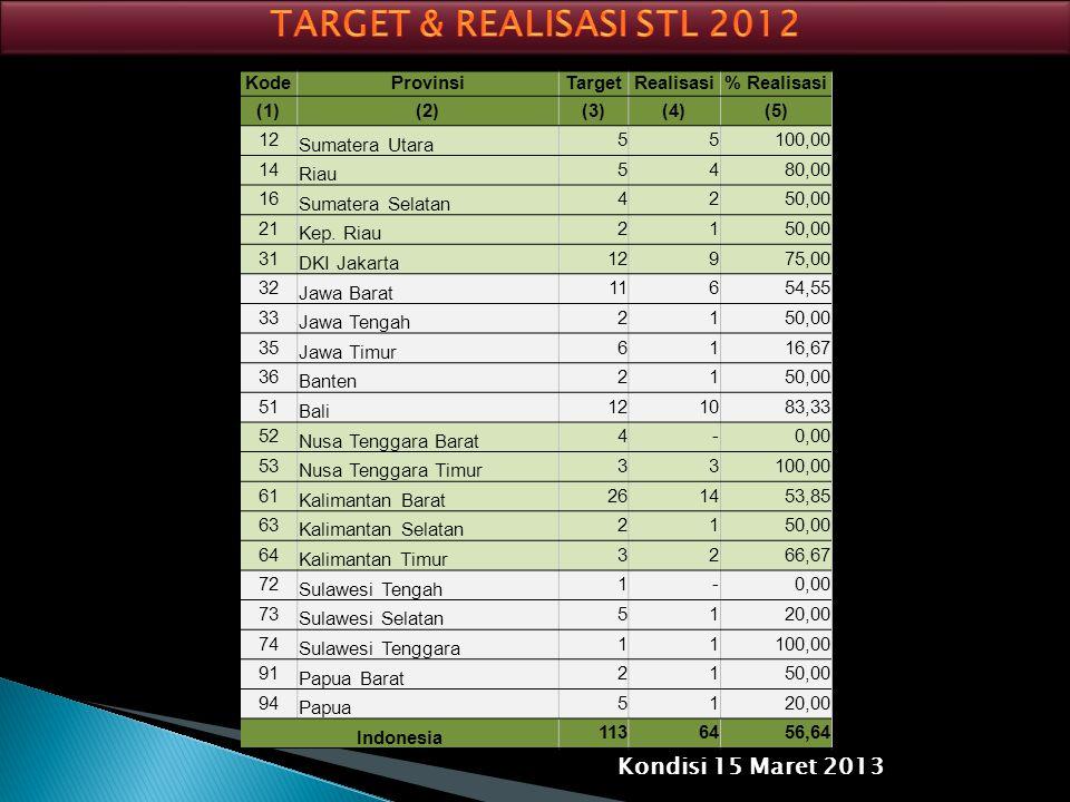 TARGET & REALISASI STL 2012 Kondisi 15 Maret 2013 Kode Provinsi Target