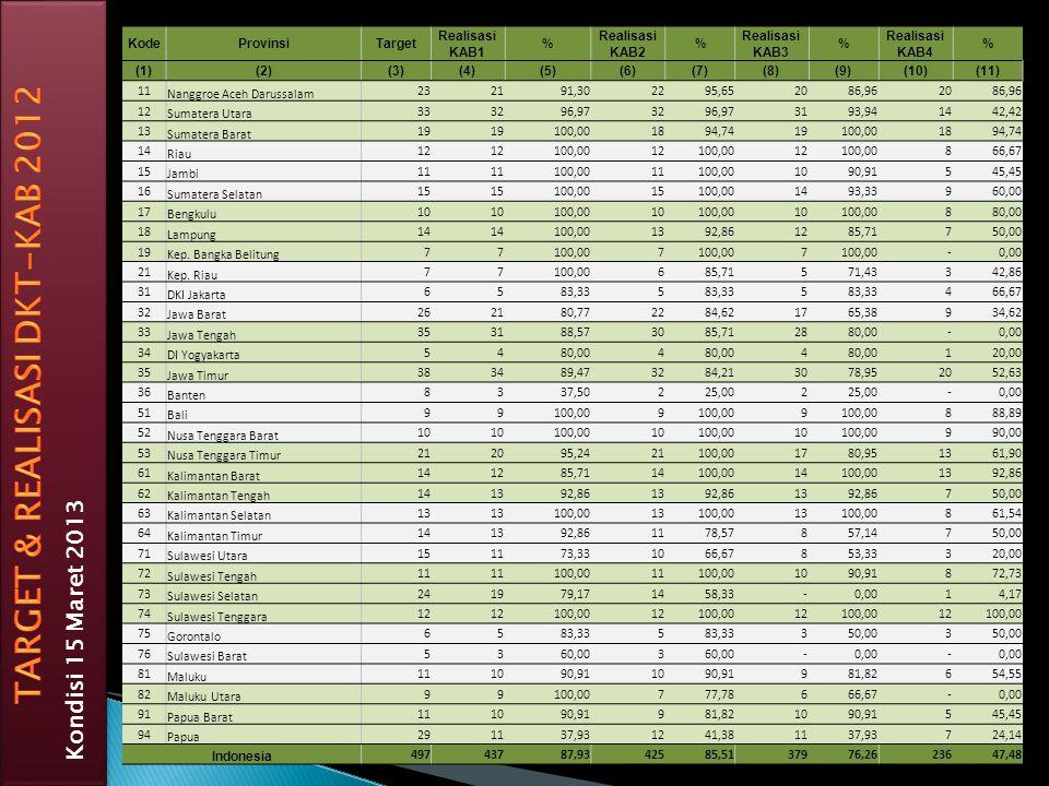 TARGET & REALISASI DKT-KAB 2012
