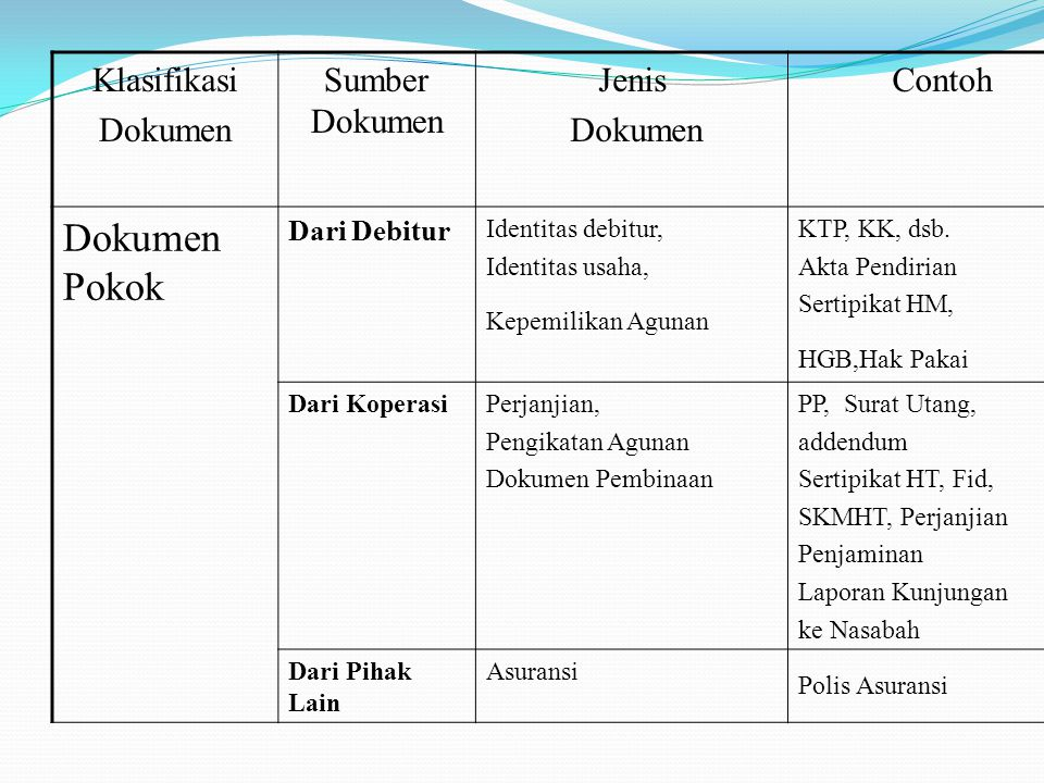Dokumen Pokok Klasifikasi Dokumen Sumber Dokumen Jenis Contoh