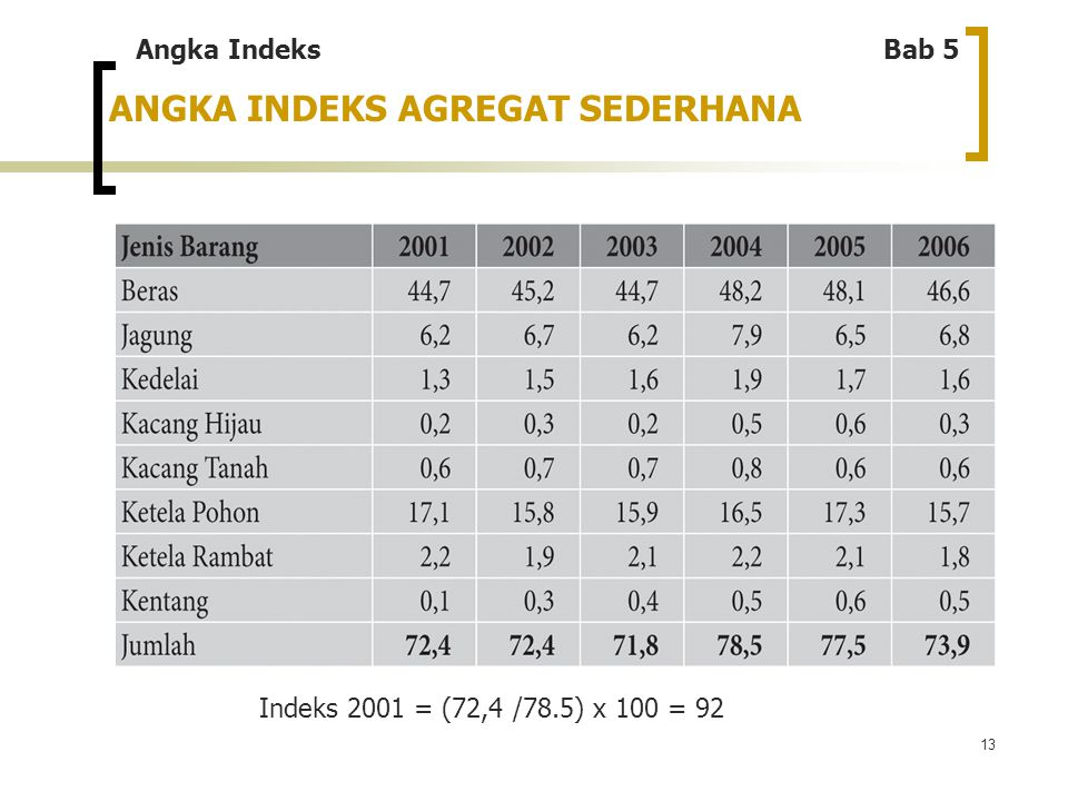 ANGKA INDEKS AGREGAT SEDERHANA