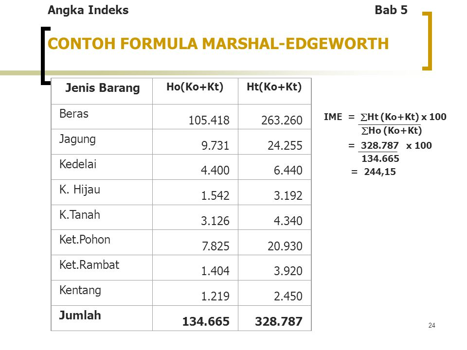 CONTOH FORMULA MARSHAL-EDGEWORTH