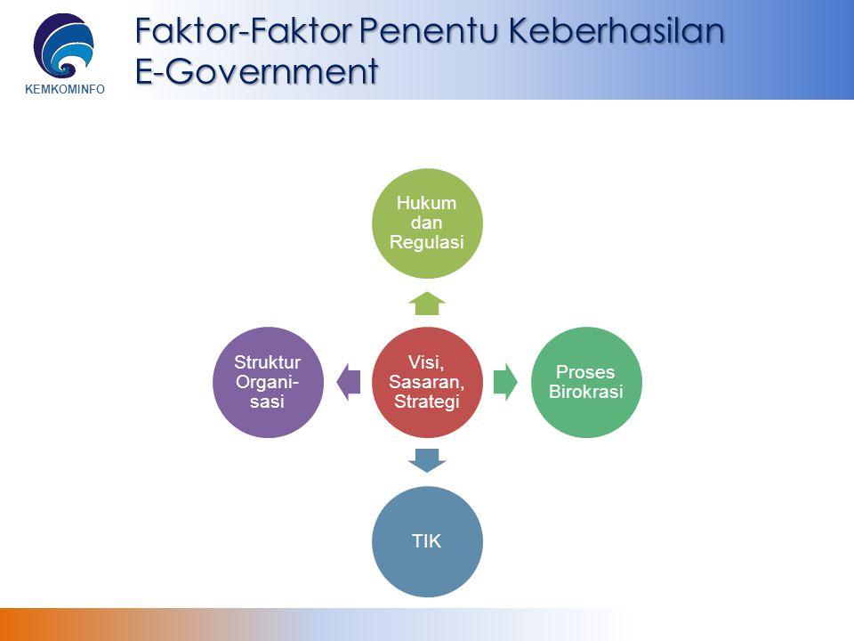 Faktor-Faktor Penentu Keberhasilan E-Government