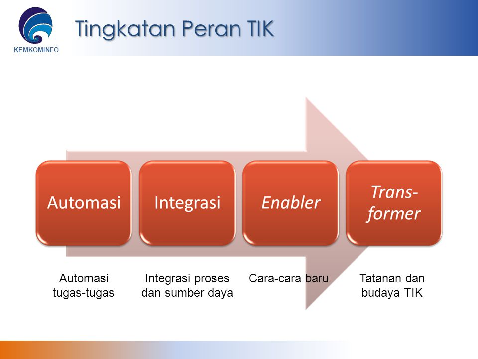 Tingkatan Peran TIK Automasi tugas-tugas Integrasi proses