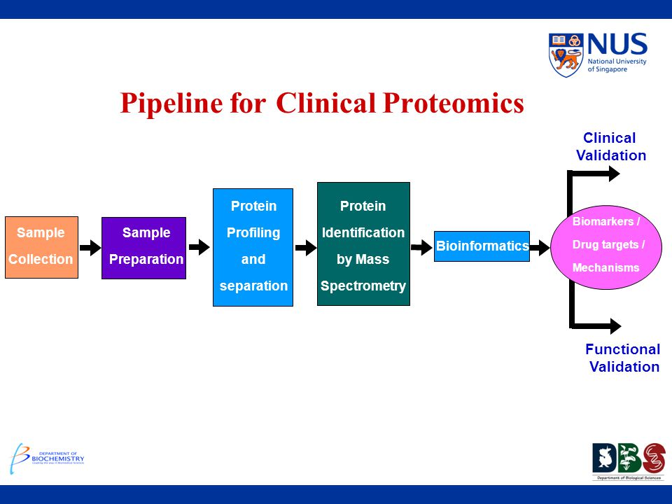 Pipeline for Clinical Proteomics