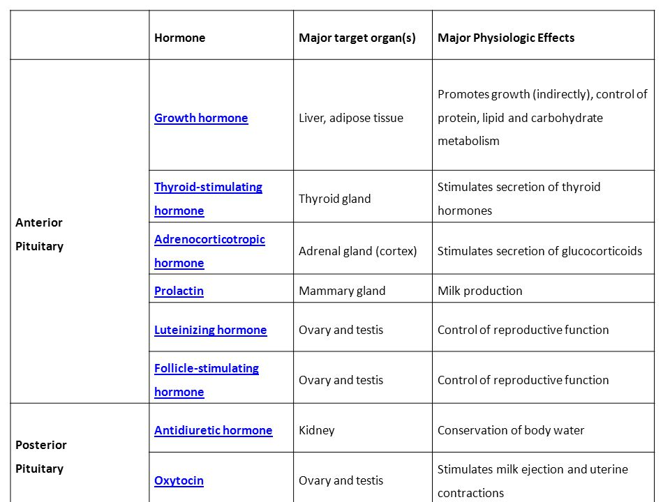 Hormone Major target organ(s) Major Physiologic Effects. Anterior Pituitary. Growth hormone. Liver, adipose tissue.