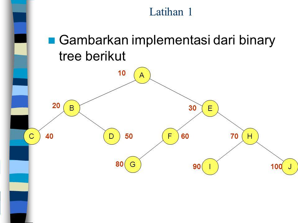 Gambarkan implementasi dari binary tree berikut