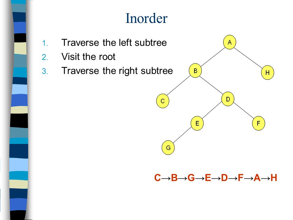 Inorder Traverse the left subtree Visit the root