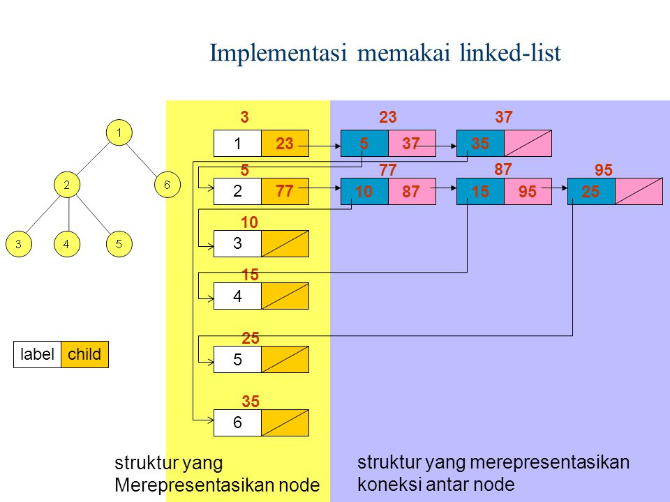 Implementasi memakai linked-list