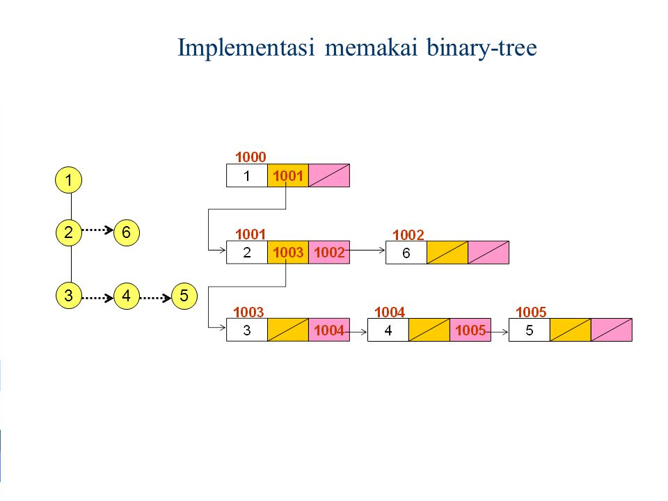 Implementasi memakai binary-tree