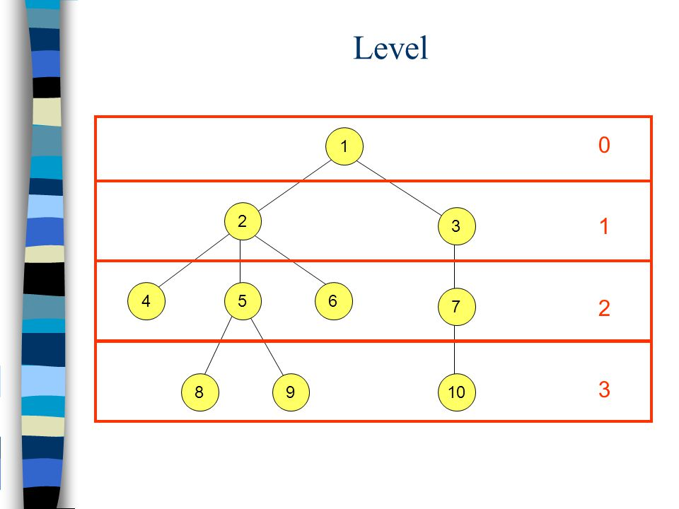 Level 1 1 2 3 2 3 4 5 6 7 8 9 10