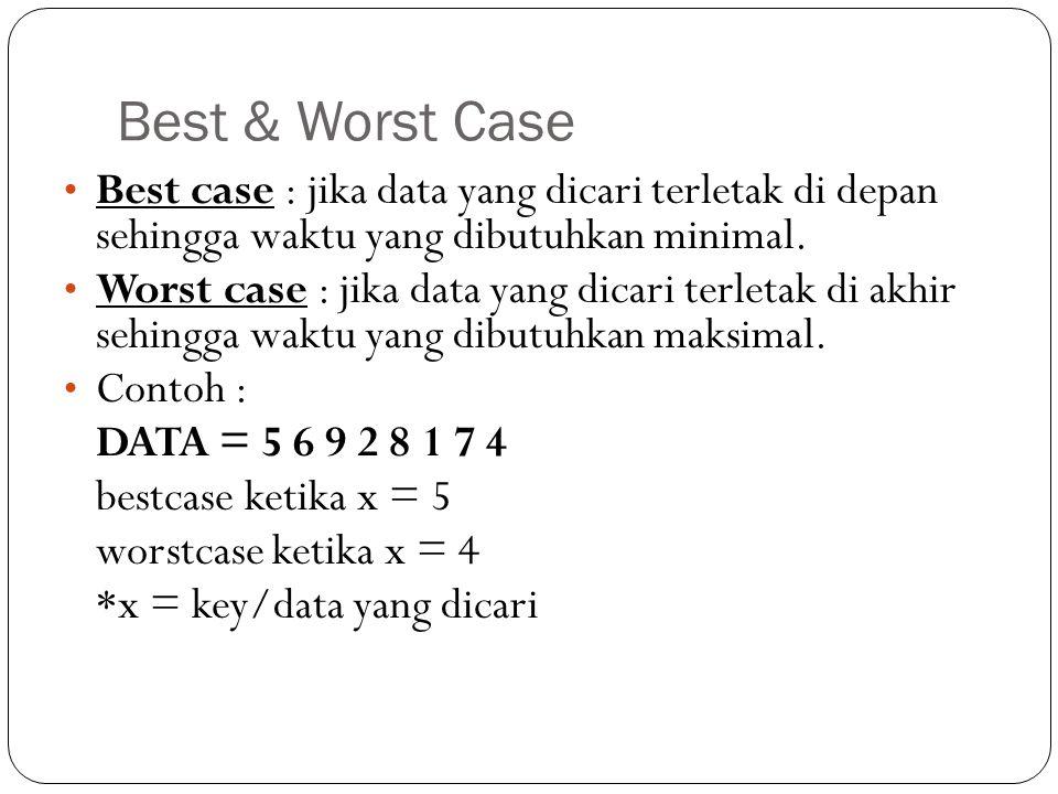 Best & Worst Case Best case : jika data yang dicari terletak di depan sehingga waktu yang dibutuhkan minimal.