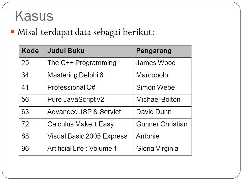 Kasus Misal terdapat data sebagai berikut: Kode Judul Buku Pengarang