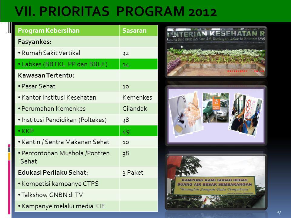 VII. PRIORITAS PROGRAM 2012 Program Kebersihan Sasaran Fasyankes: