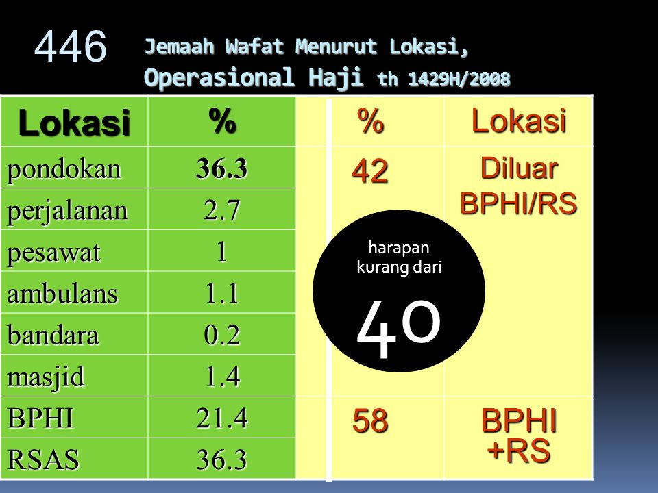Jemaah Wafat Menurut Lokasi, Operasional Haji th 1429H/2008