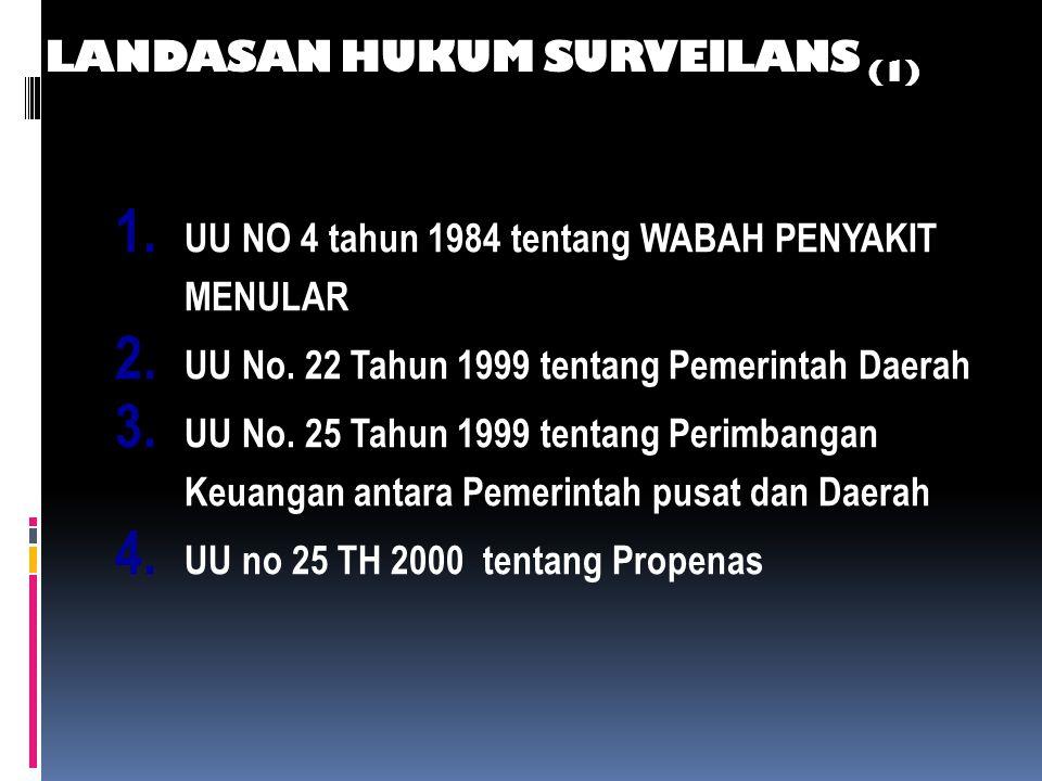 LANDASAN HUKUM SURVEILANS (1)