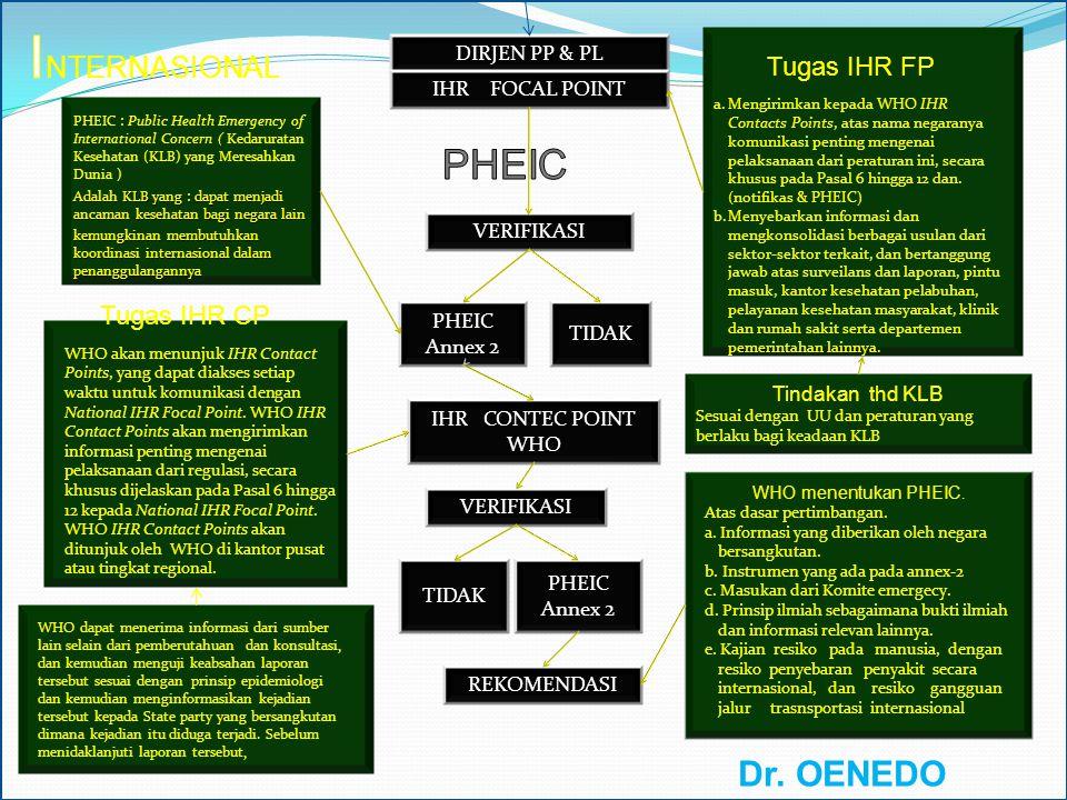 INTERNASIONAL PHEIC Dr. OENEDO GUMARANG, MPHM. Tugas IHR FP