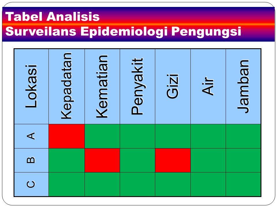 Tabel Analisis Surveilans Epidemiologi Pengungsi
