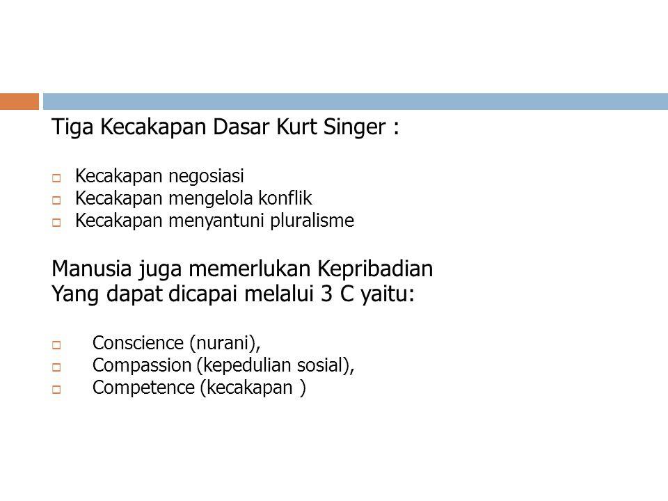 Tiga Kecakapan Dasar Kurt Singer :