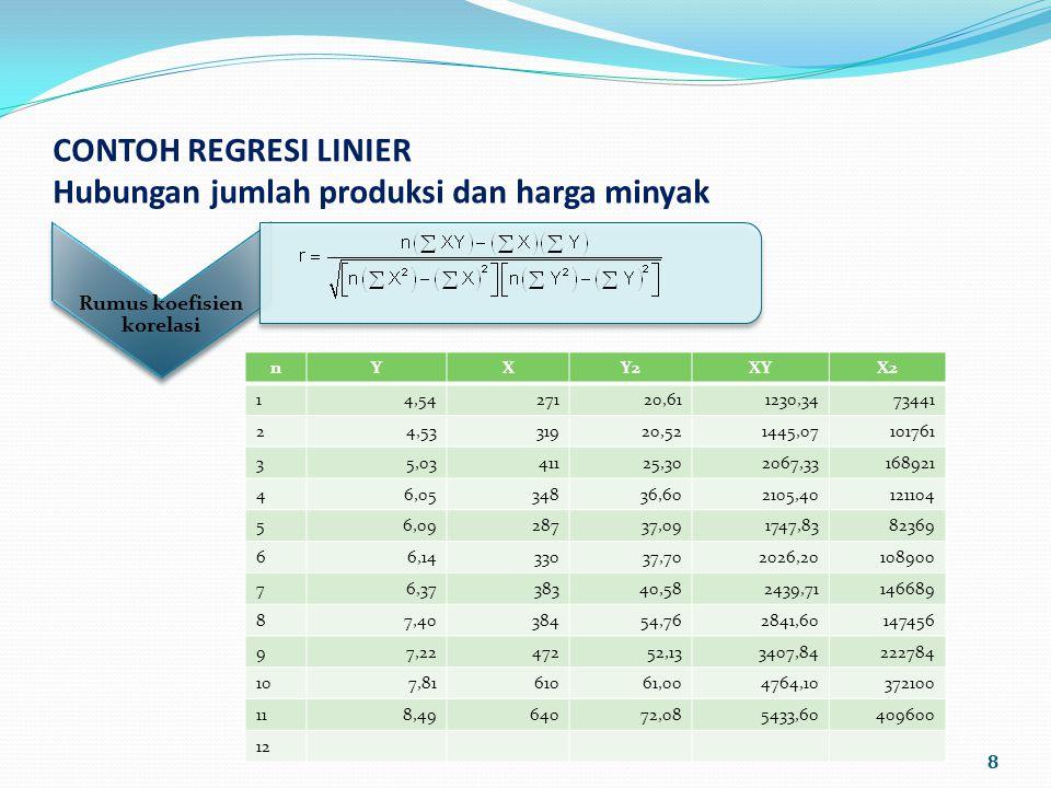 CONTOH REGRESI LINIER Hubungan jumlah produksi dan harga minyak