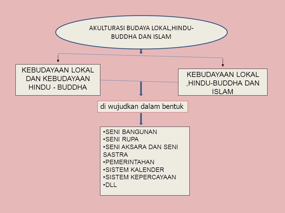 AKULTURASI BUDAYA LOKAL,HINDU-BUDDHA DAN ISLAM