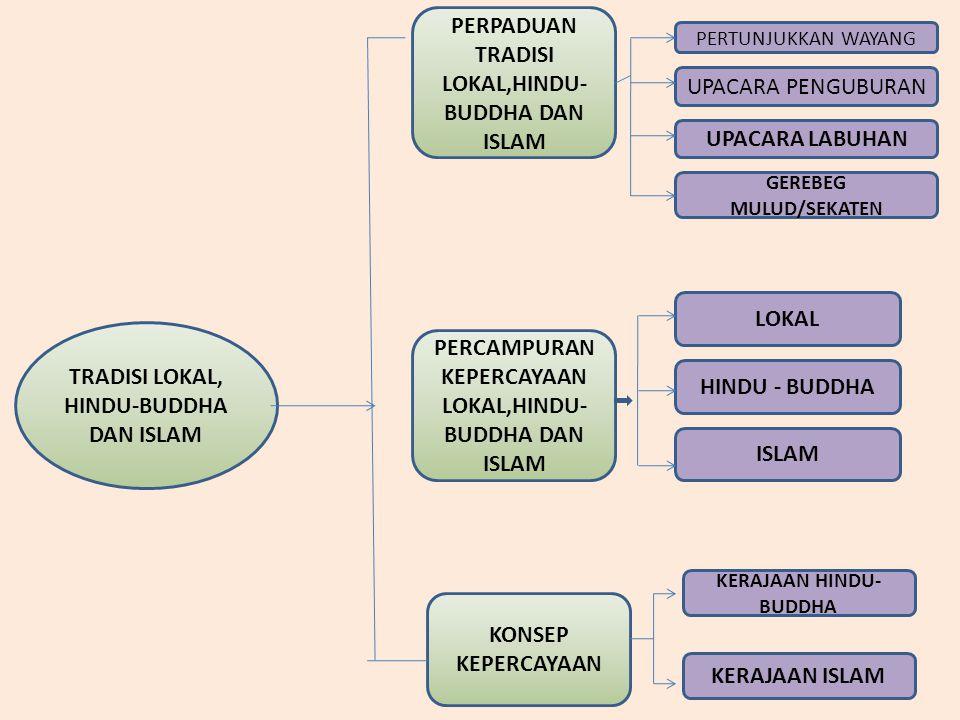 PERPADUAN TRADISI LOKAL,HINDU-BUDDHA DAN ISLAM
