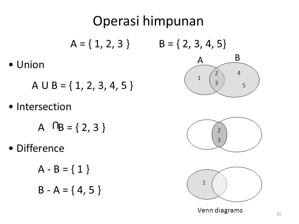Operasi himpunan A = { 1, 2, 3 } B = { 2, 3, 4, 5} Union