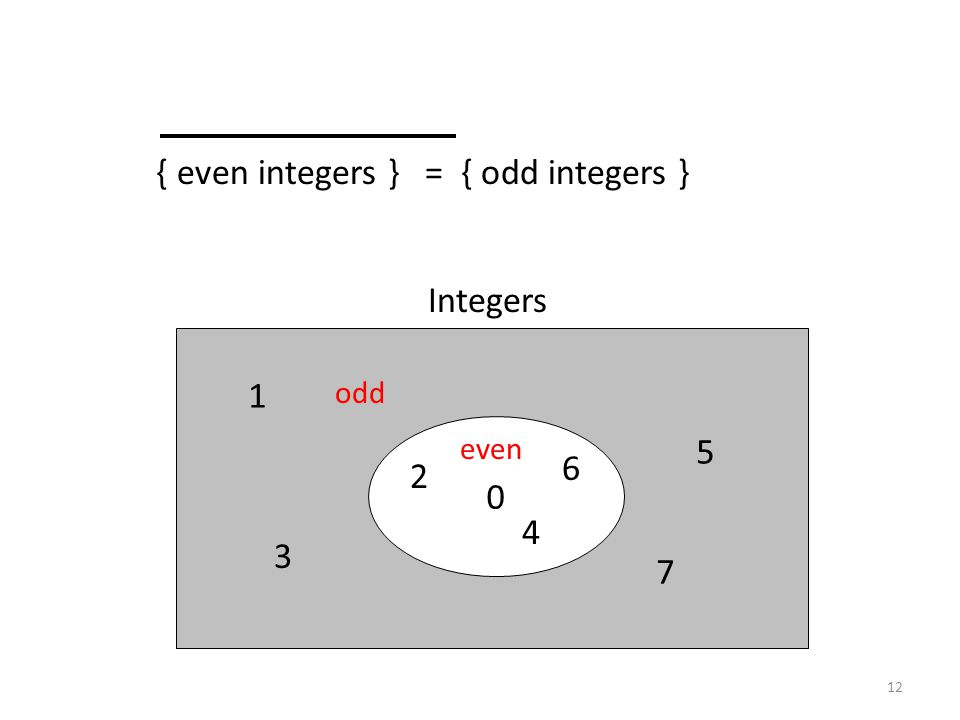 { even integers } = { odd integers }