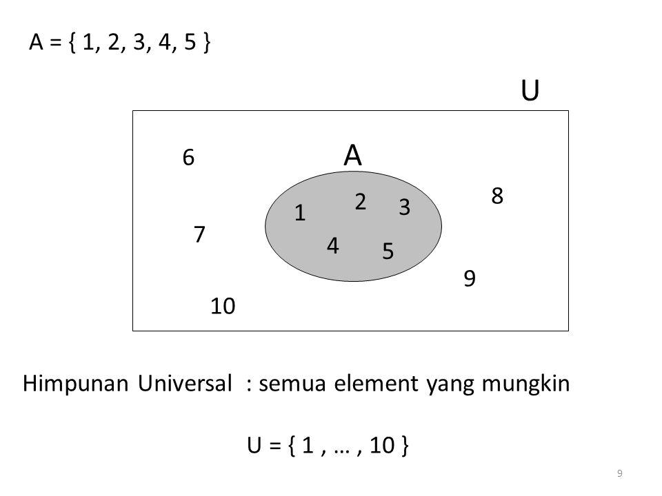 A = { 1, 2, 3, 4, 5 } 1. 2. 3. 4. 5. A. U. 6. 7. 8. 9. 10. Himpunan Universal : semua element yang mungkin.