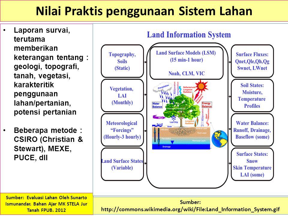 Nilai Praktis penggunaan Sistem Lahan