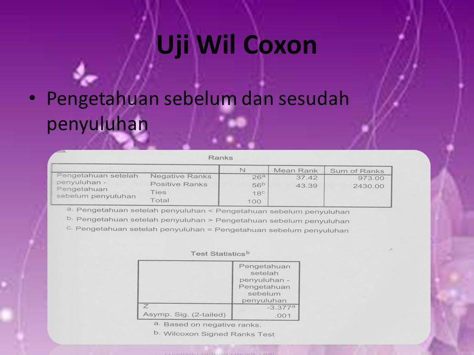Uji Wil Coxon Pengetahuan sebelum dan sesudah penyuluhan