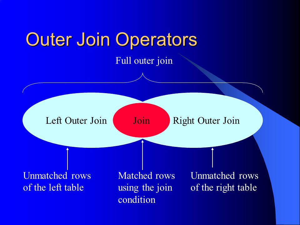 Outer Join Operators Full outer join Left Outer Join Right Outer Join