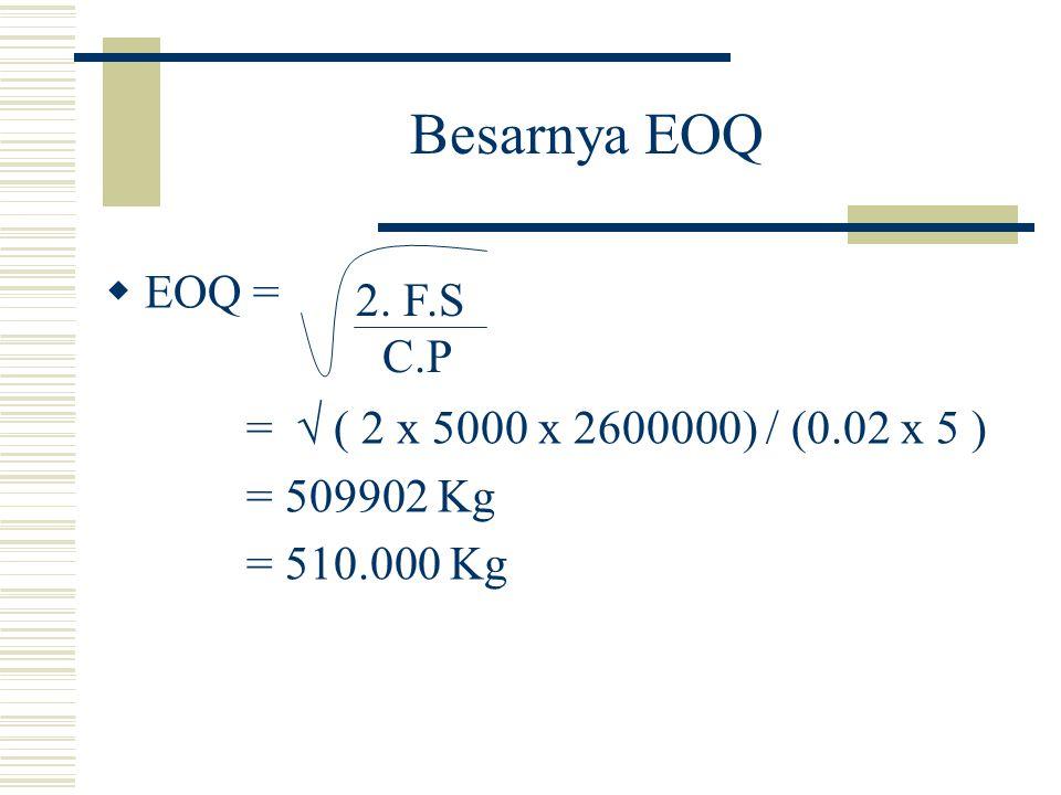 Besarnya EOQ EOQ = C.P =  ( 2 x 5000 x 2600000) / (0.02 x 5 )