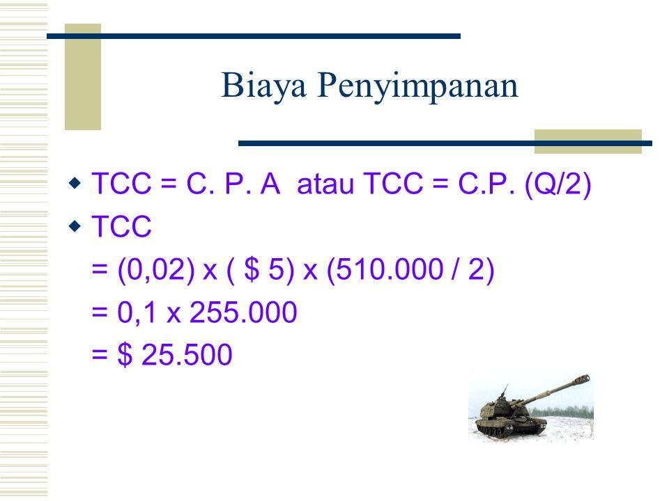 Biaya Penyimpanan TCC = C. P. A atau TCC = C.P. (Q/2) TCC