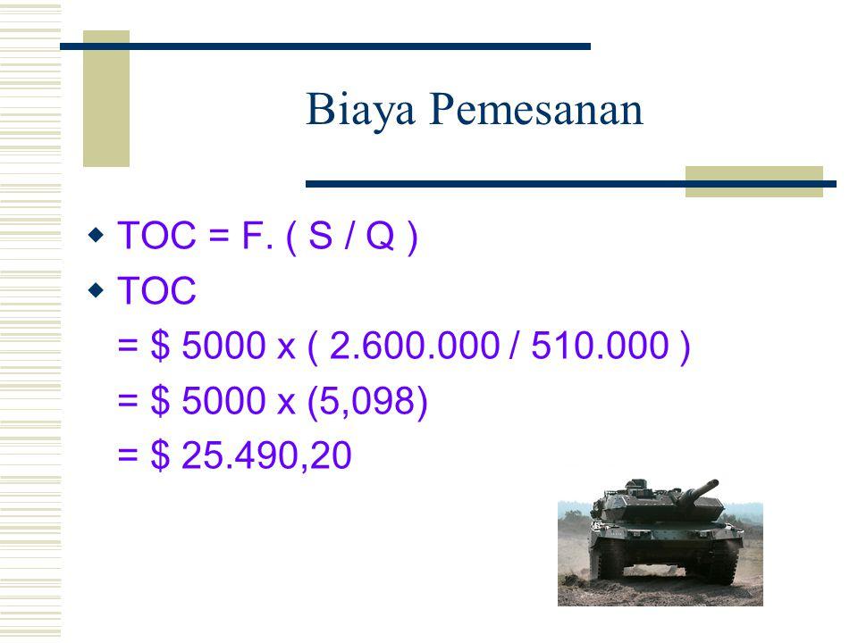 Biaya Pemesanan TOC = F. ( S / Q ) TOC