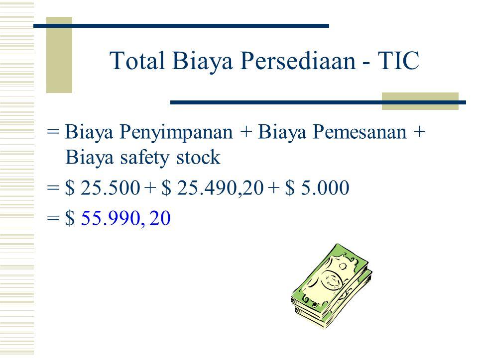 Total Biaya Persediaan - TIC