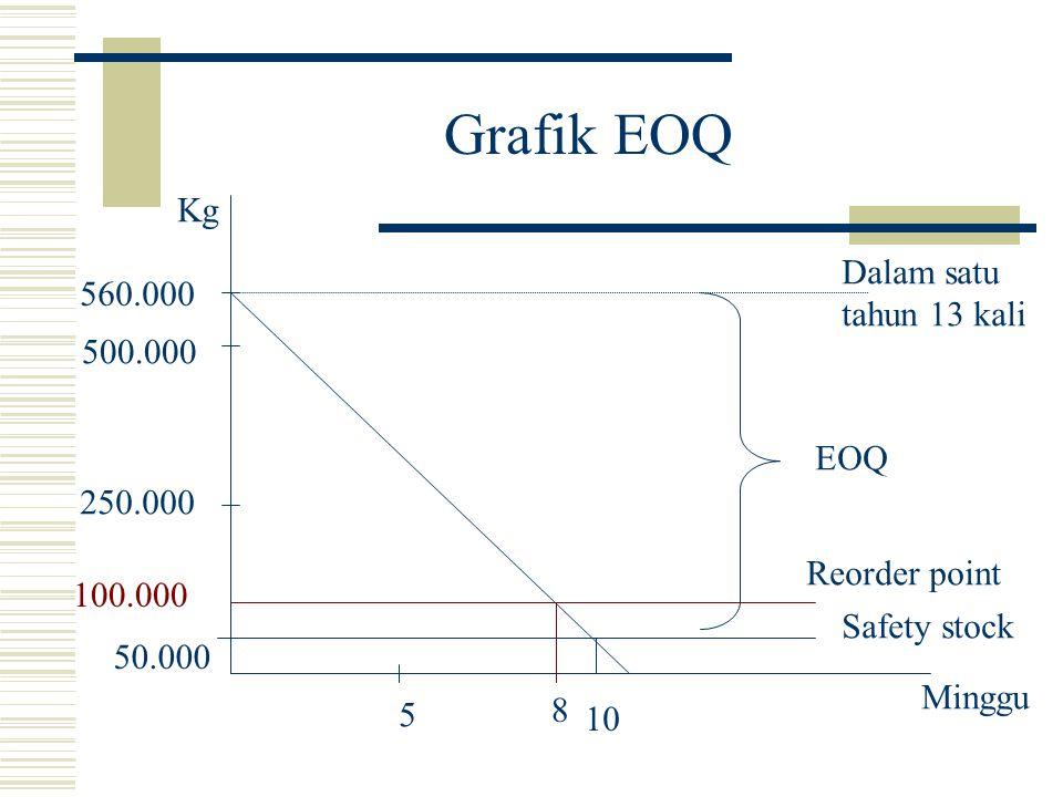 Grafik EOQ Kg Dalam satu 560.000 tahun 13 kali 500.000 EOQ 250.000