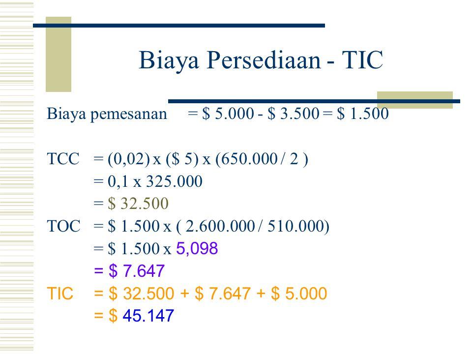 Biaya Persediaan - TIC Biaya pemesanan = $ 5.000 - $ 3.500 = $ 1.500