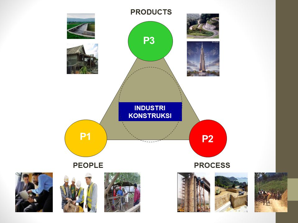 PRODUCTS P3 INDUSTRI KONSTRUKSI P1 P2 PEOPLE PROCESS