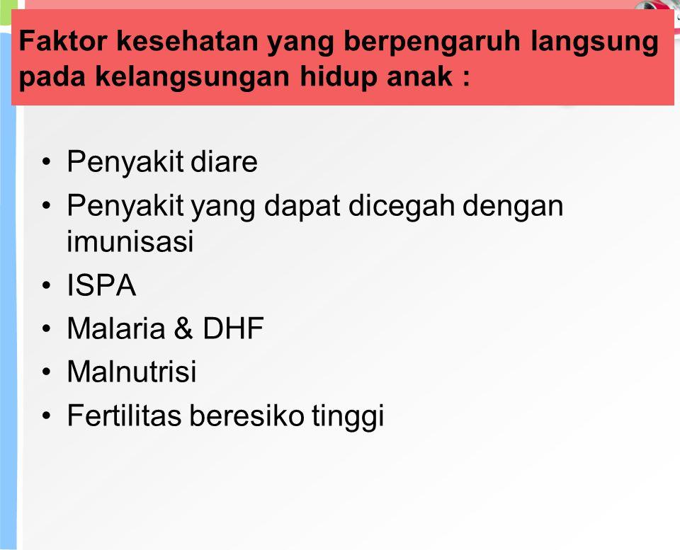 Penyakit yang dapat dicegah dengan imunisasi ISPA Malaria & DHF