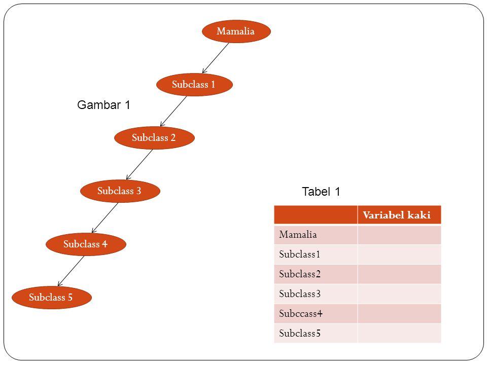 Mamalia Subclass 1. Subclass 2. Gambar 1. Subclass 3. Tabel 1. Variabel kaki. Mamalia. Subclass1.